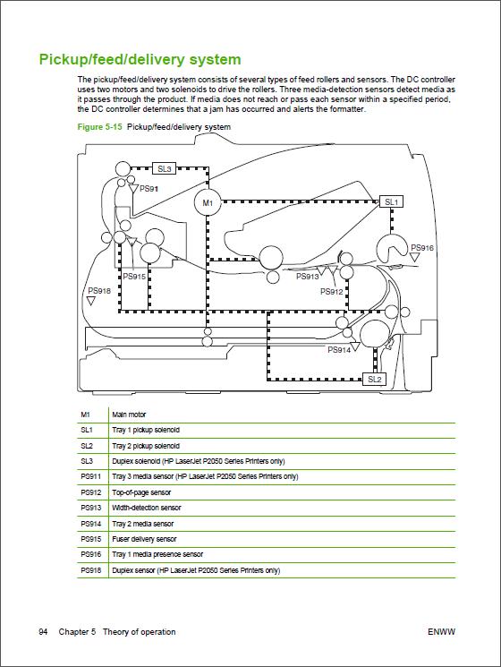 Hp Laserjet P2035 P2055 Service Manual