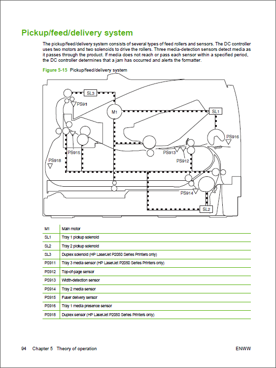 HP_LaserJet_P2035_P2055_Service_Manual-3